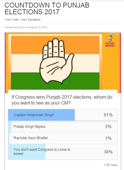 congress-poll-pk