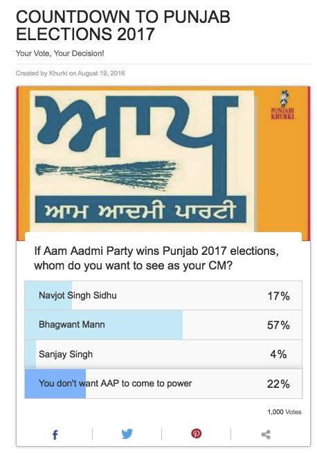 aap-poll-cm-pk